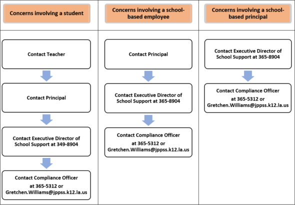 flow chart of school based concern